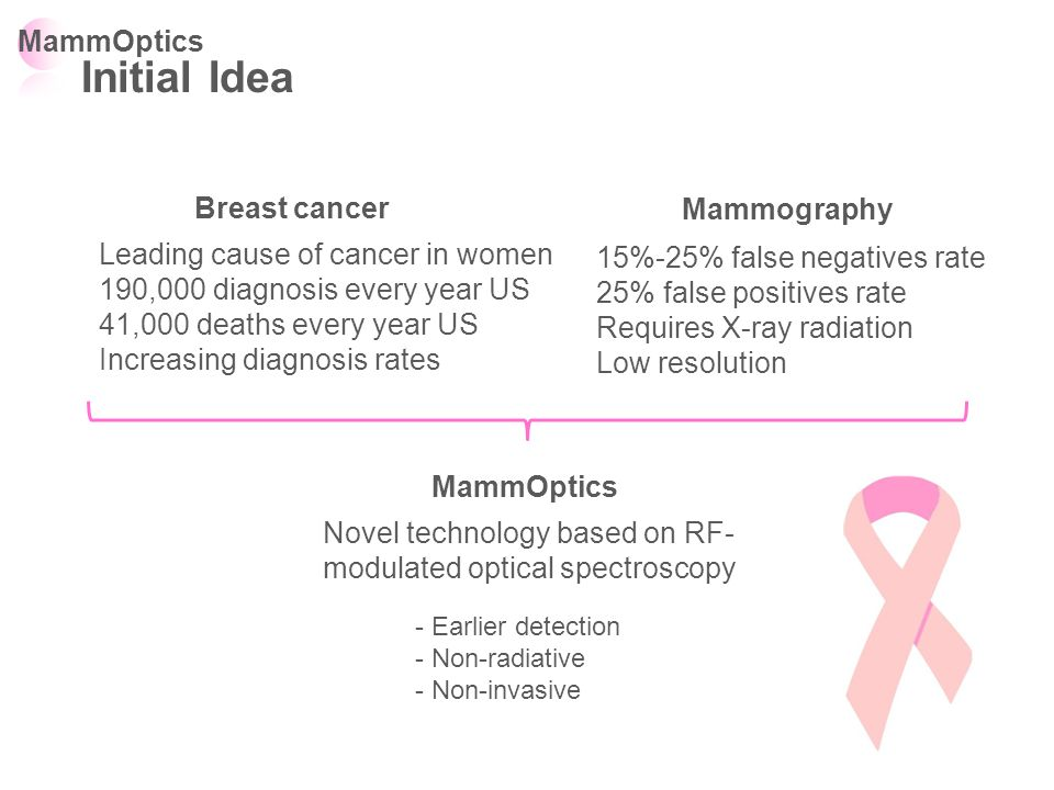 Initial Idea MammOptics Breast cancer Mammography