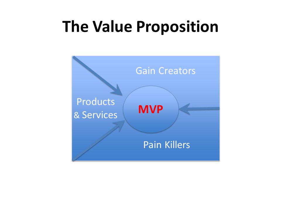 The Value Proposition MVP Gain Creators Products & Services