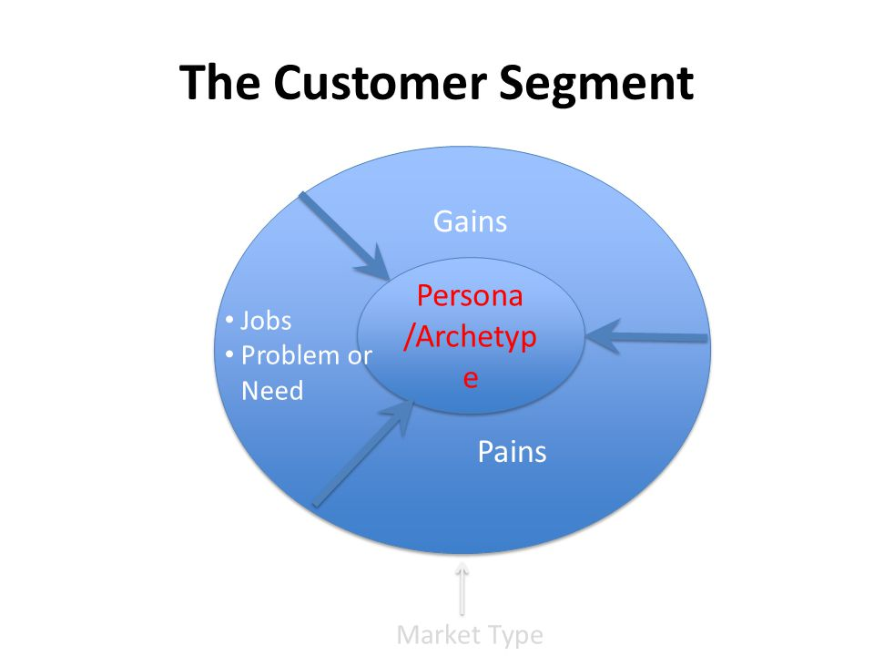The Customer Segment Gains Persona /Archetype Pains Jobs