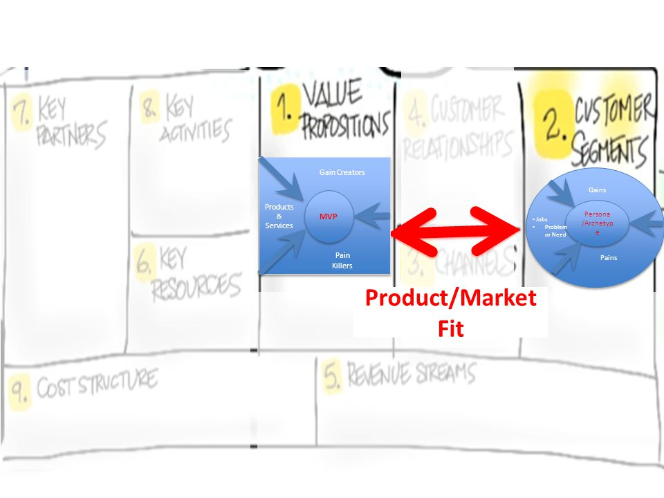 Product/Market Fit MVP Gain Creators Products & Services Pain Killers