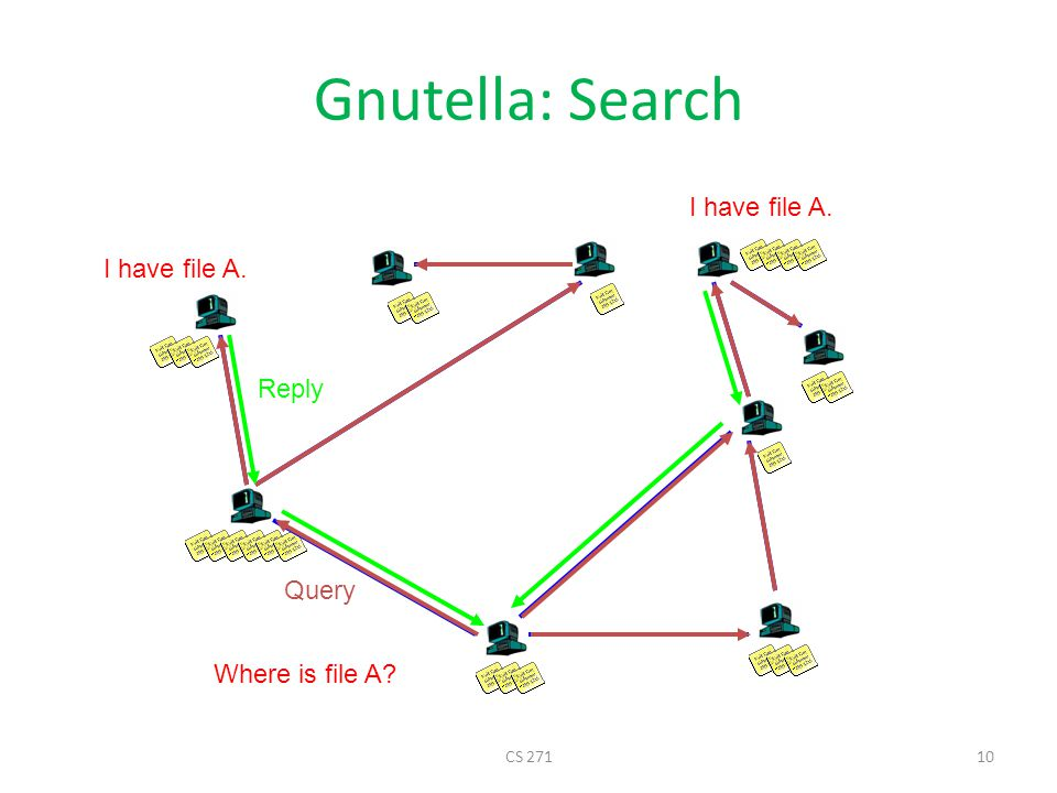 Gnutella: Search I have file A. Reply Query Where is file A CS 271