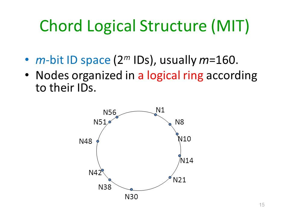 Chord Logical Structure (MIT)