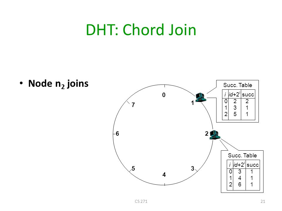 DHT: Chord Join Node n2 joins 1 7 6 2 5 3 4 Succ. Table i id+2i succ
