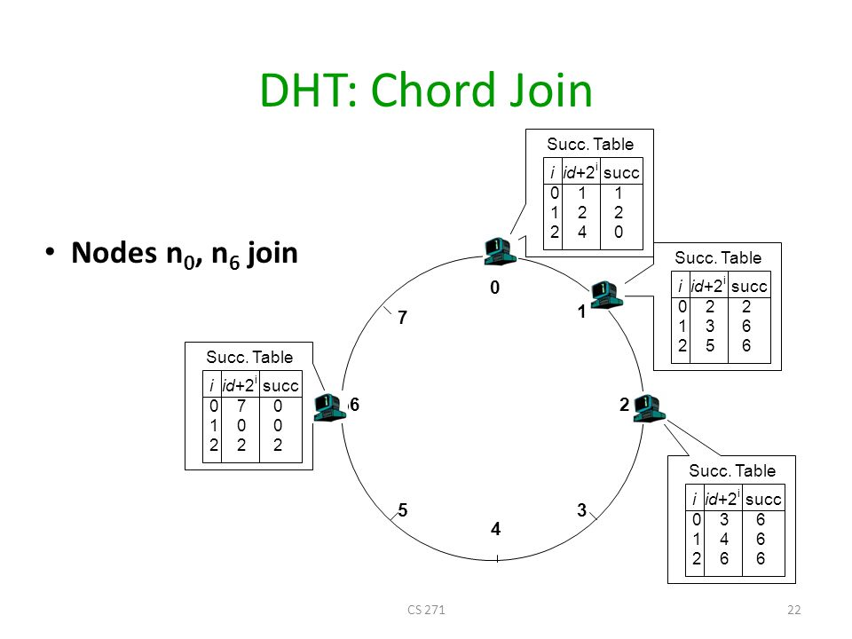 DHT: Chord Join Nodes n0, n6 join Succ. Table