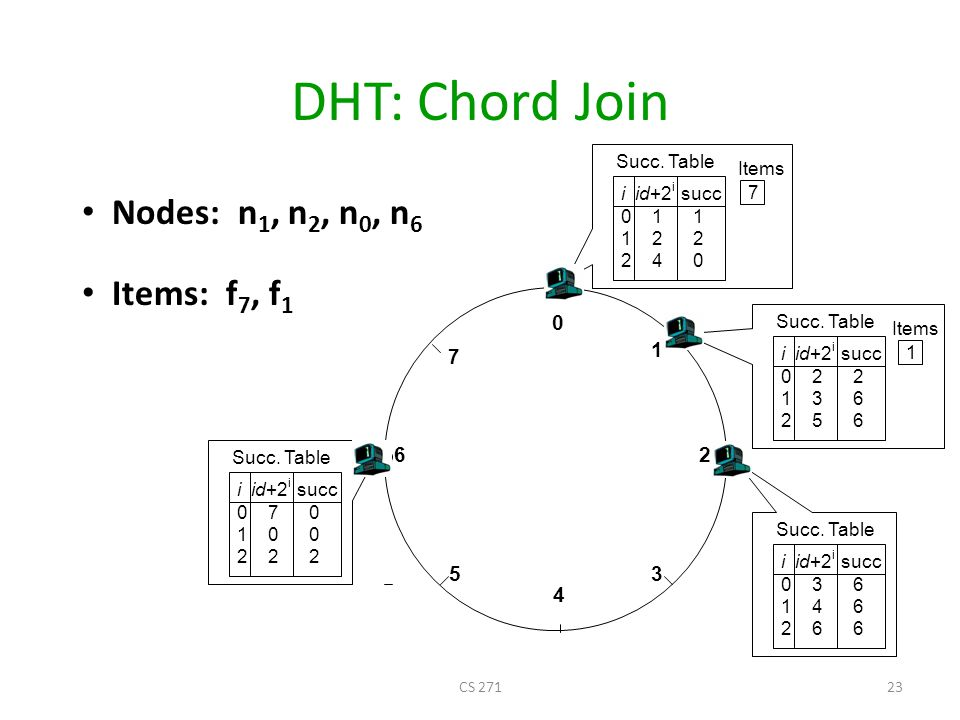 DHT: Chord Join Nodes: n1, n2, n0, n6 Items: f7, f1 1 7 6 2 5 3 4