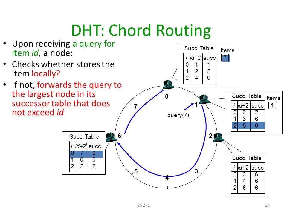 DHT: Chord Routing Upon receiving a query for item id, a node: