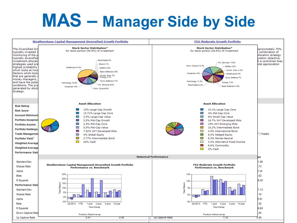 MAS – Manager Side by Side