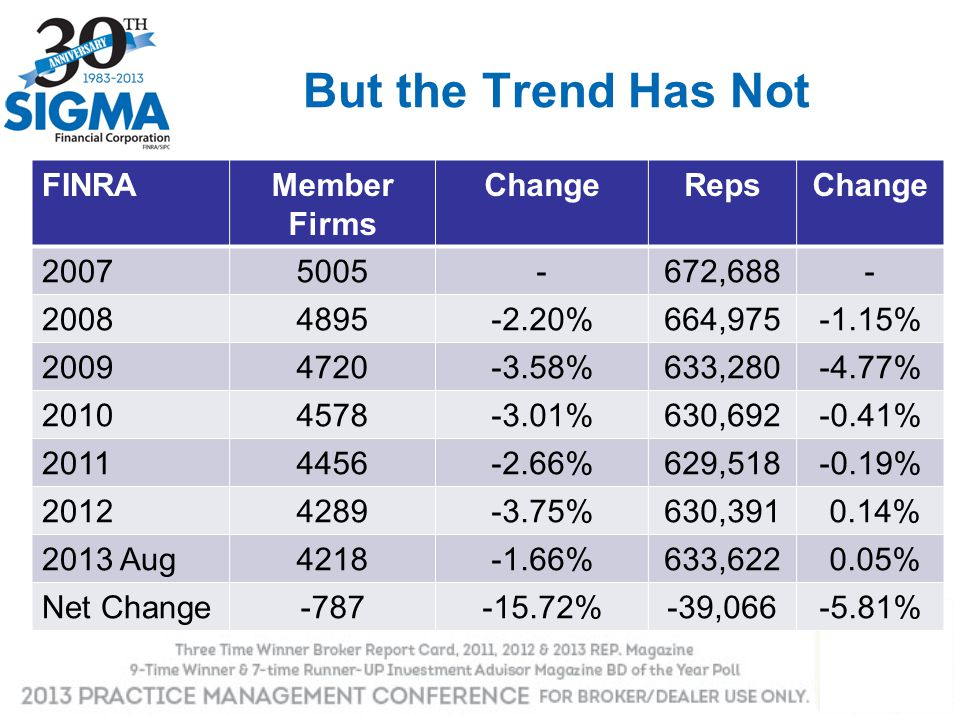 But the Trend Has Not FINRA Member Firms Change Reps 2007 5005 -