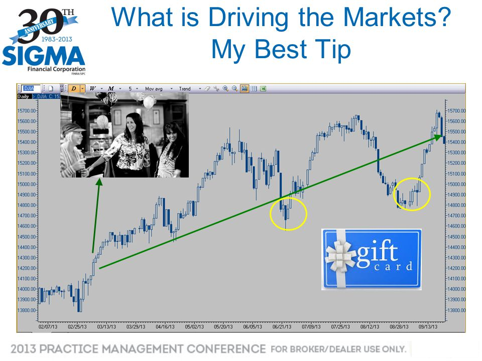 What is Driving the Markets My Best Tip