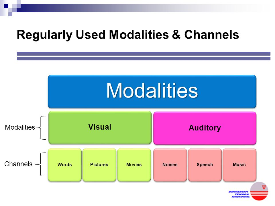 Regularly Used Modalities & Channels