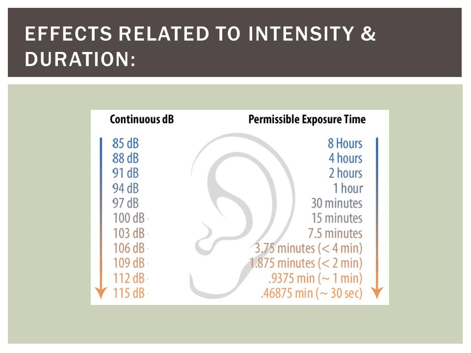 Effects related to Intensity & Duration: