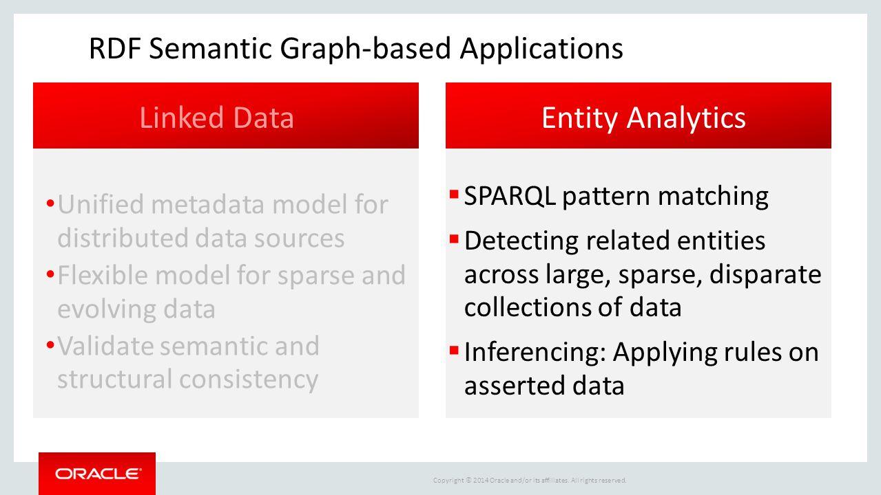 RDF Semantic Graph-based Applications