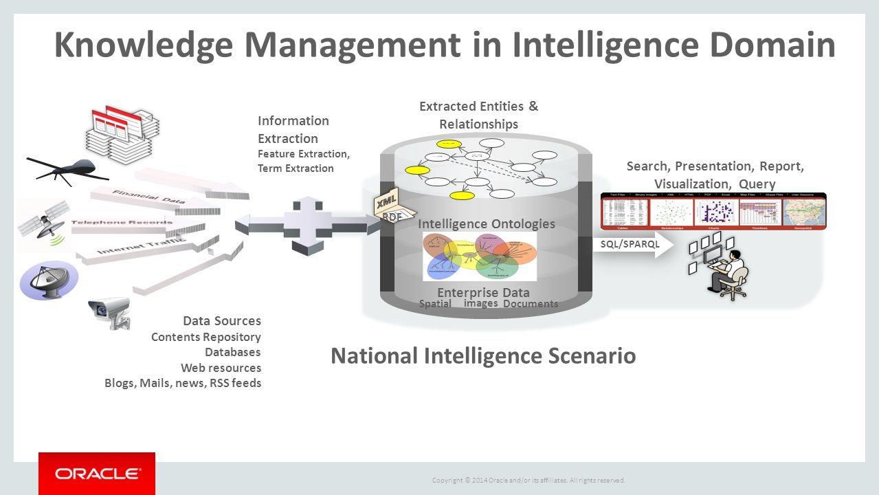Knowledge Management in Intelligence Domain