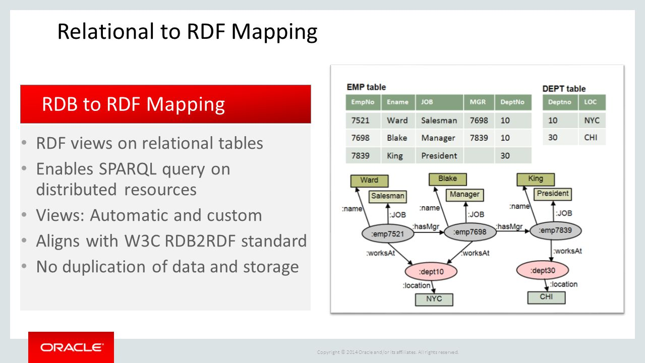 Relational to RDF Mapping