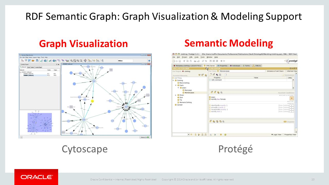 RDF Semantic Graph: Graph Visualization & Modeling Support