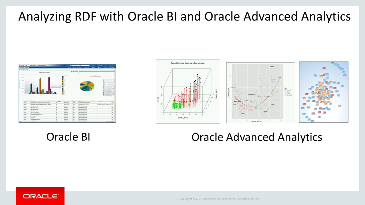 Analyzing RDF with Oracle BI and Oracle Advanced Analytics
