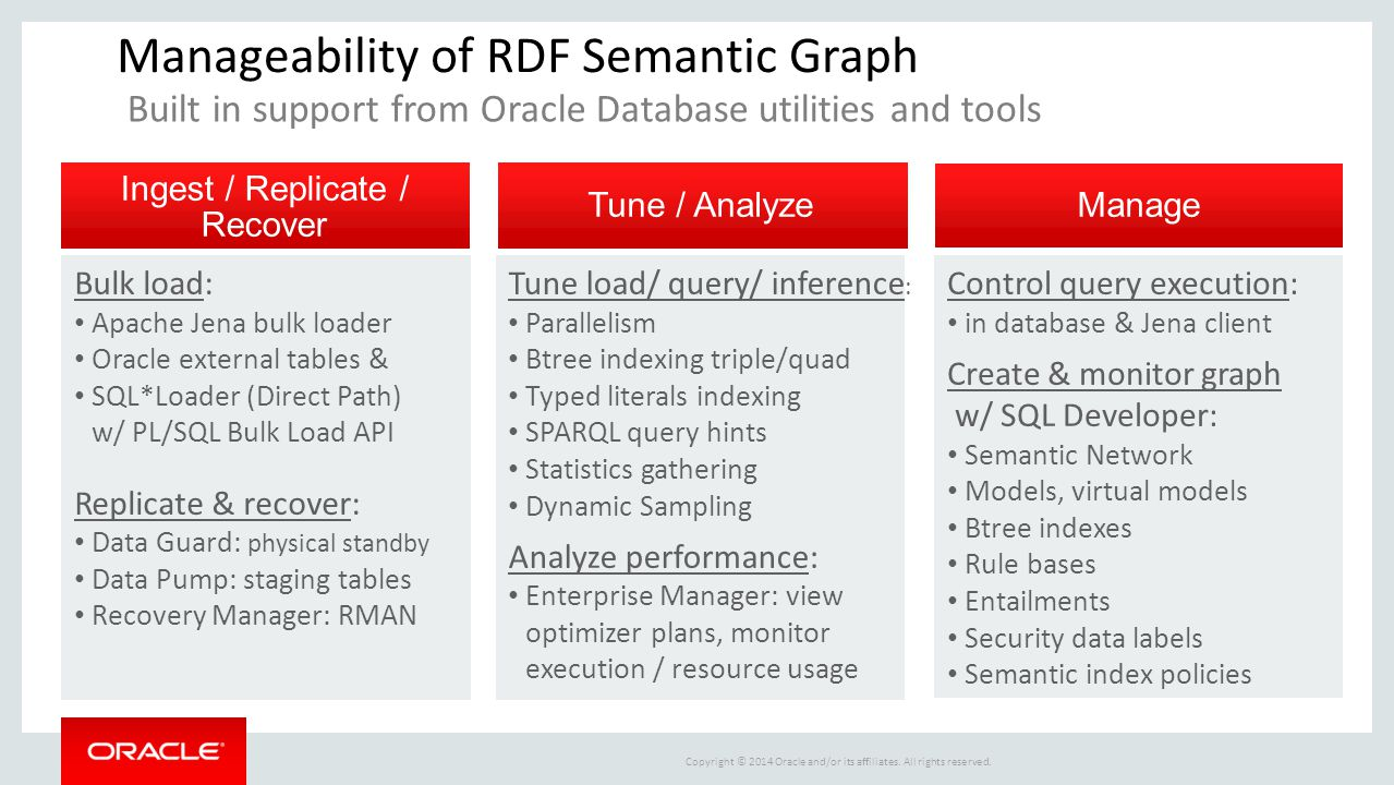 Manageability of RDF Semantic Graph