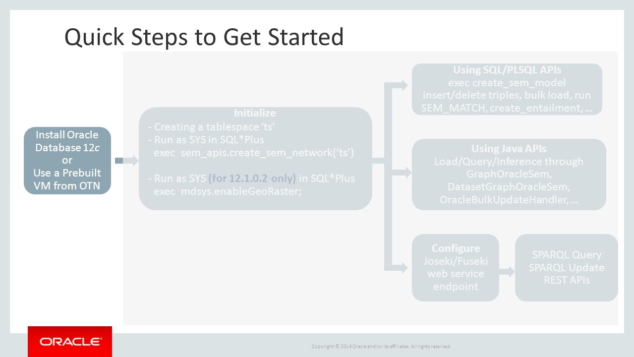 Quick Steps to Get Started