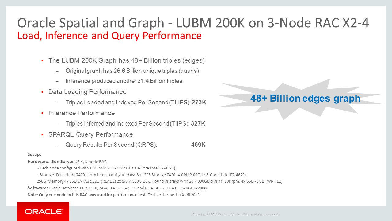 Oracle Spatial and Graph - LUBM 200K on 3-Node RAC X2-4 Load, Inference and Query Performance