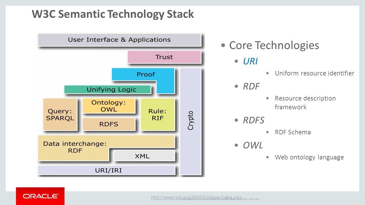 W3C Semantic Technology Stack
