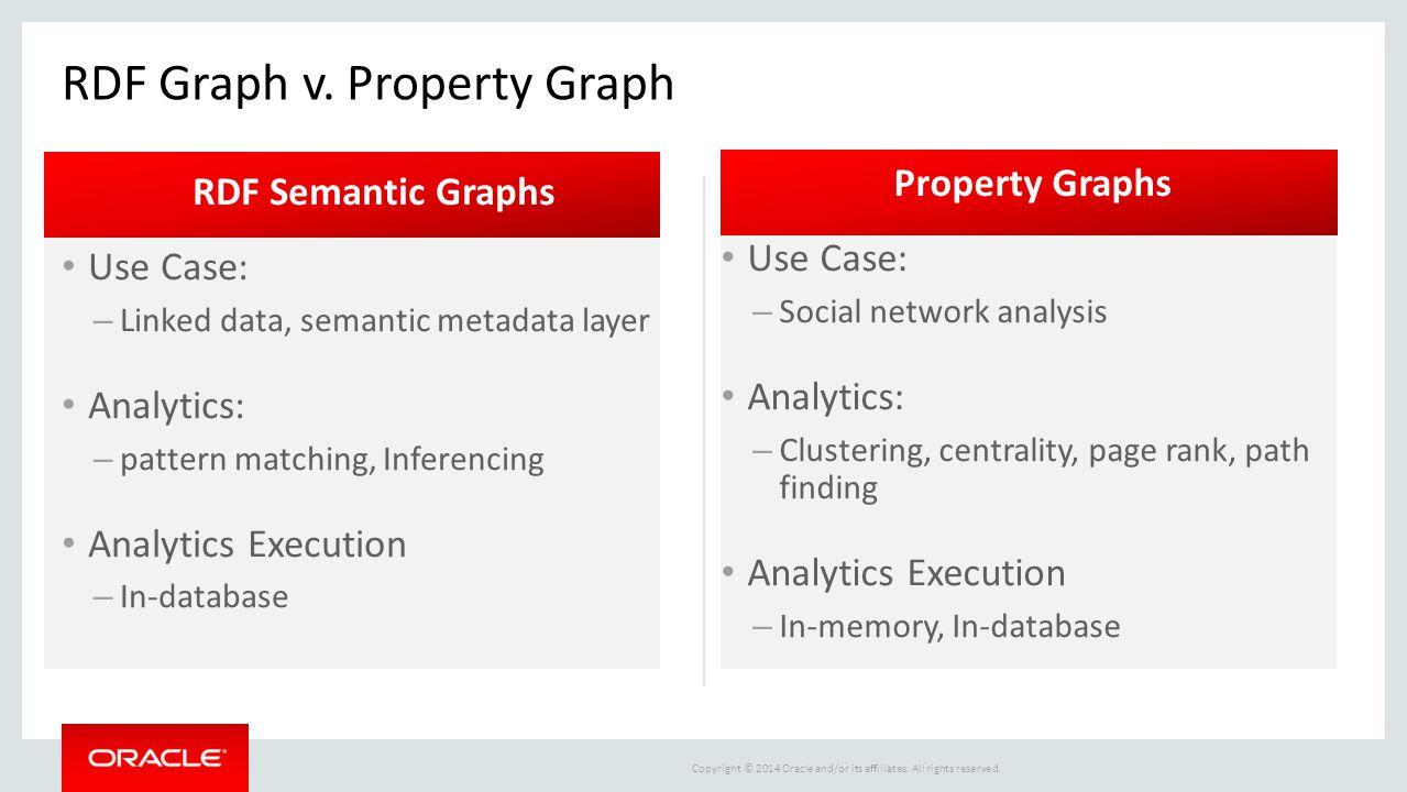 RDF Graph v. Property Graph