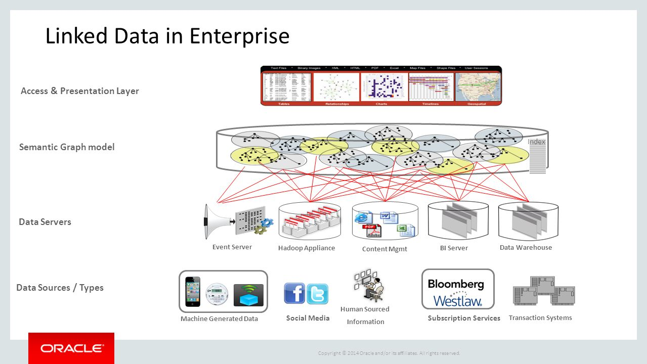Linked Data in Enterprise