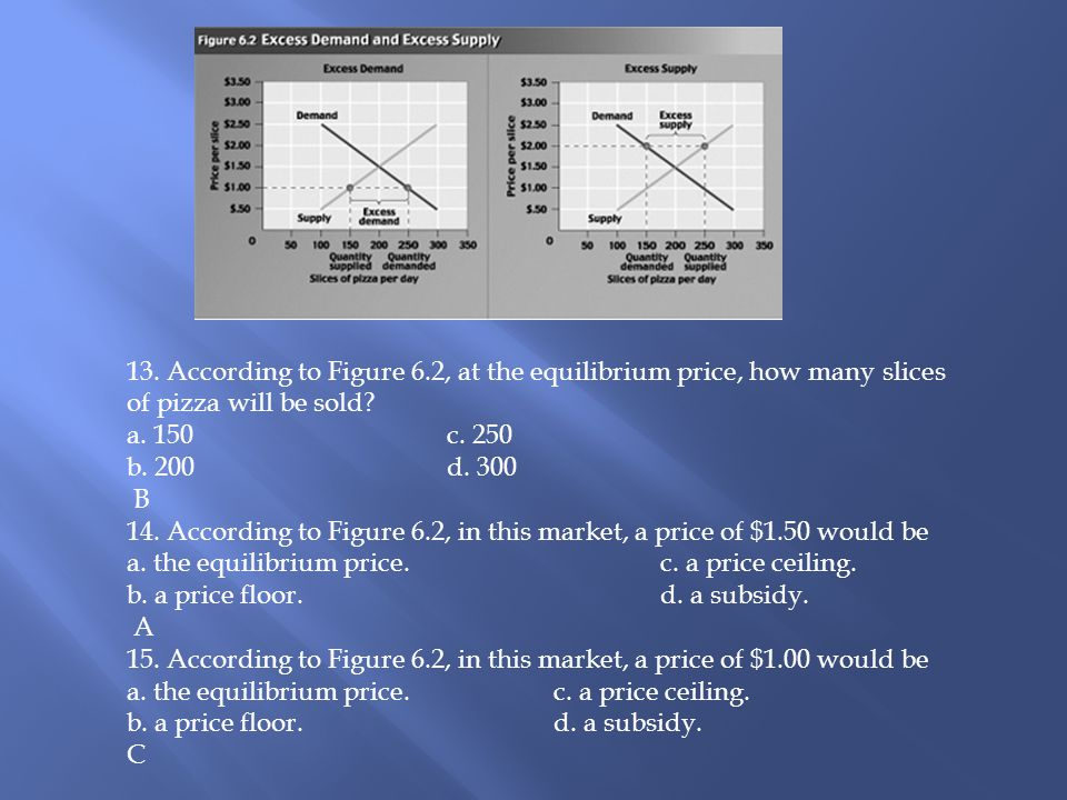 13. According to Figure 6.2, at the equilibrium price, how many slices of pizza will be sold a. 150 c. 250.