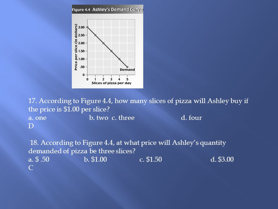 17. According to Figure 4.4, how many slices of pizza will Ashley buy if the price is $1.00 per slice