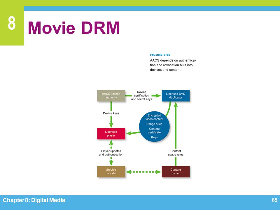 Movie DRM Figure 8-60 Chapter 8: Digital Media