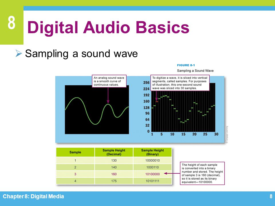 Digital Audio Basics Sampling a sound wave Chapter 8: Digital Media