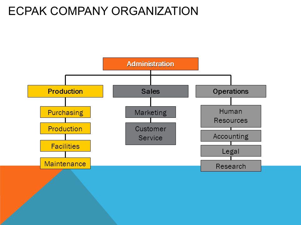 ECPak Company Organization