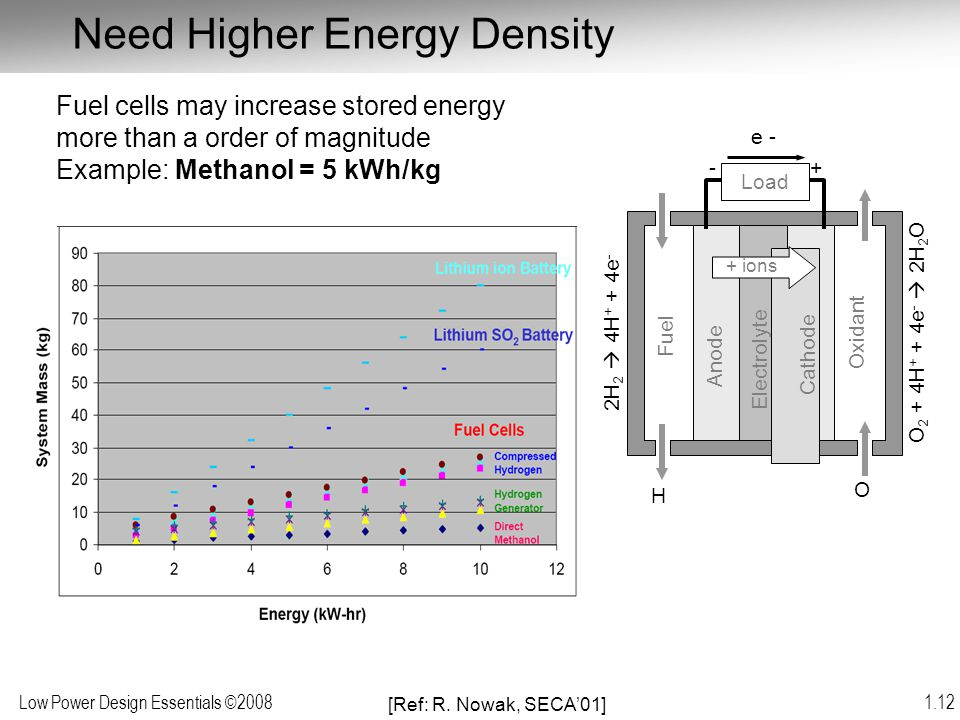 Need Higher Energy Density