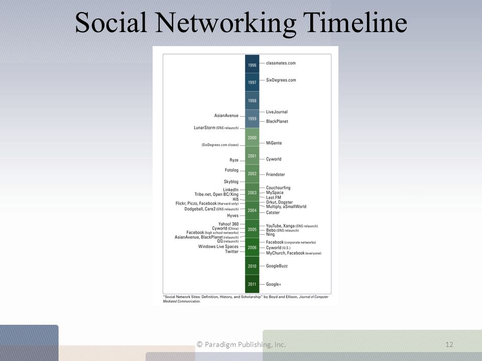 Social Networking Timeline