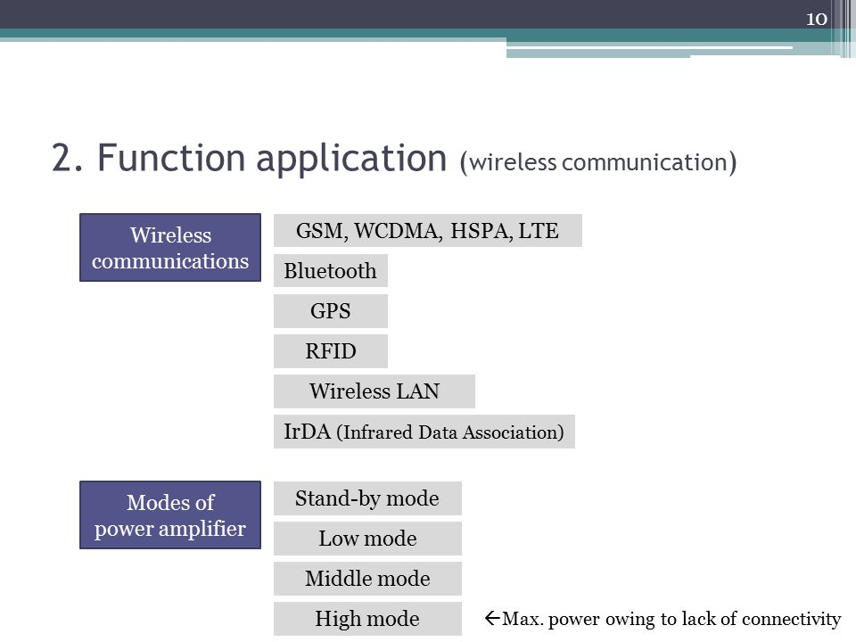 2. Function application (wireless communication)