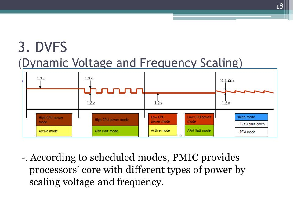 3. DVFS (Dynamic Voltage and Frequency Scaling)