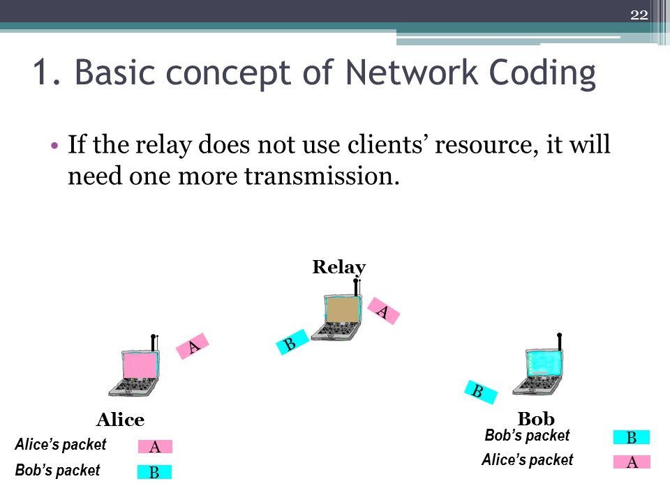 1. Basic concept of Network Coding