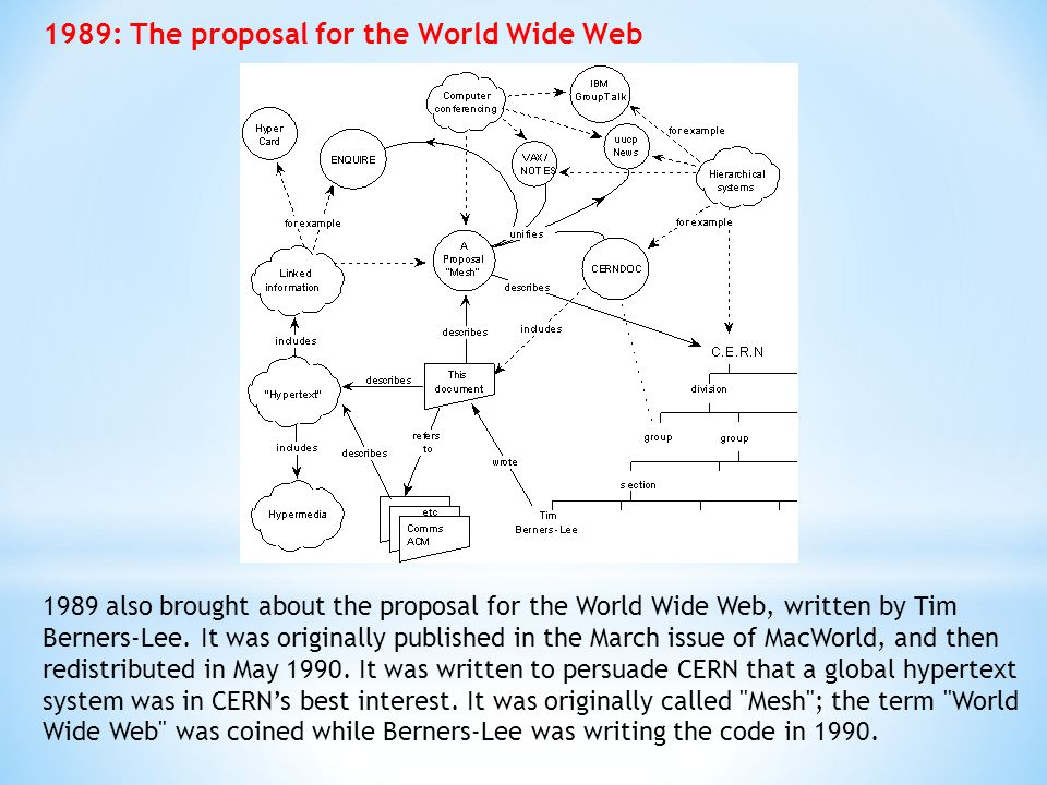 1989: The proposal for the World Wide Web