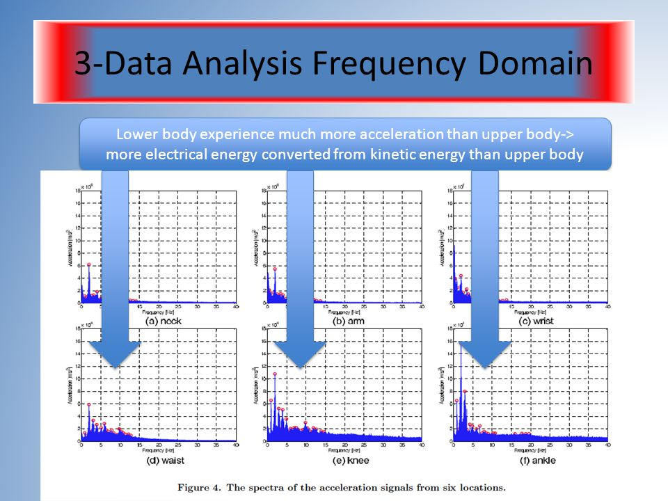 3-Data Analysis Frequency Domain