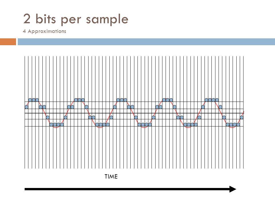 2 bits per sample 4 Approximations