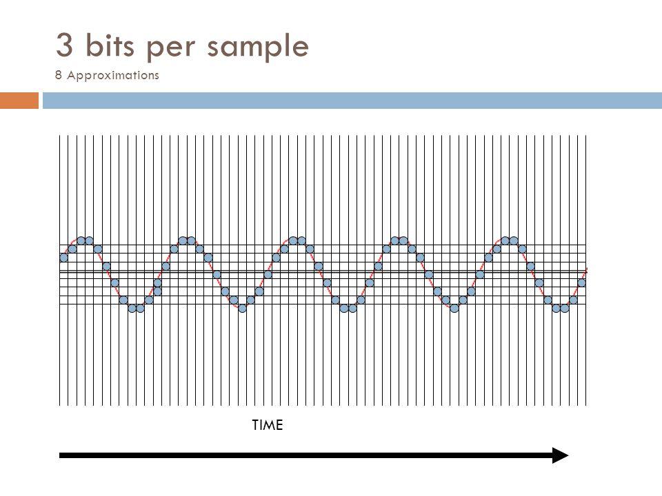3 bits per sample 8 Approximations