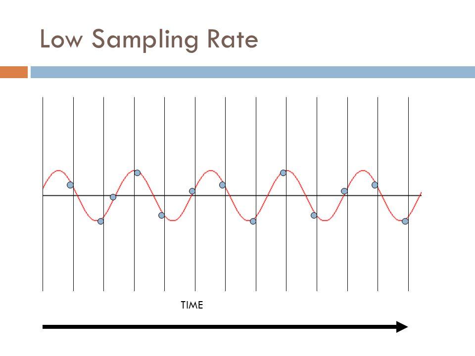 Low Sampling Rate TIME
