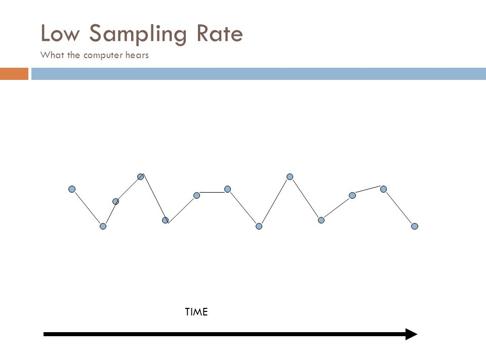 Low Sampling Rate What the computer hears