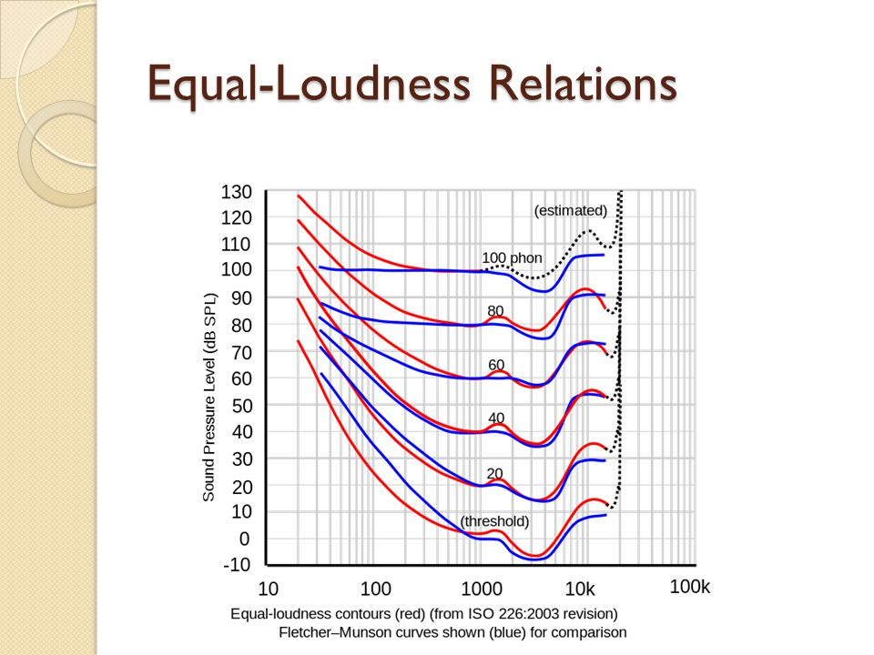 Equal-Loudness Relations
