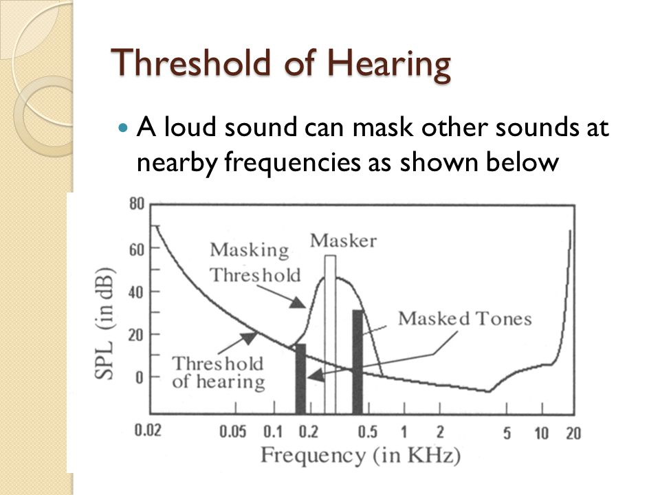 Threshold of Hearing A loud sound can mask other sounds at nearby frequencies as shown below