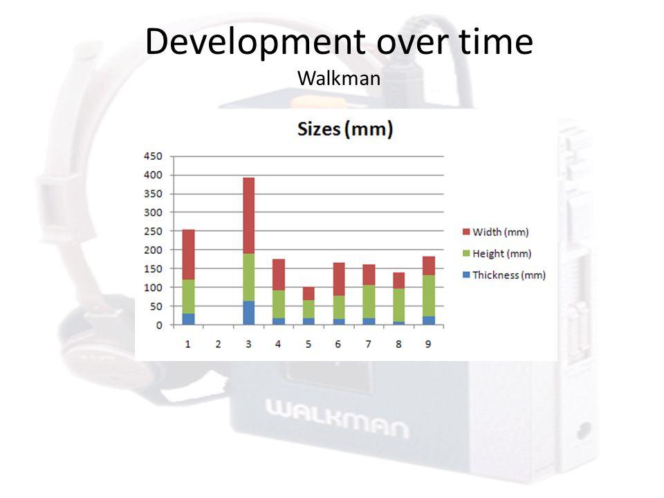 Development over time Walkman
