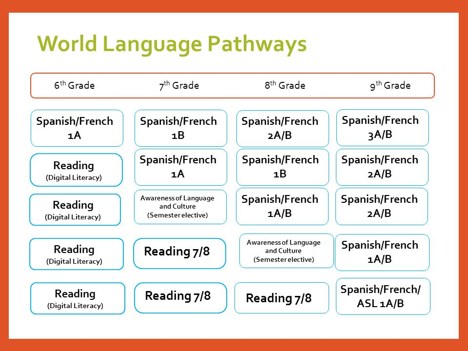 World Language Pathways