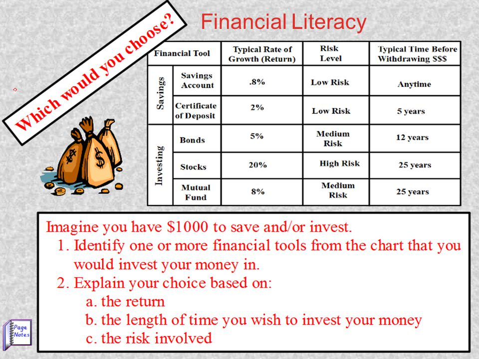 Financial Literacy Financial Literacy