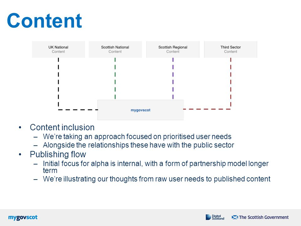Content Content inclusion Publishing flow