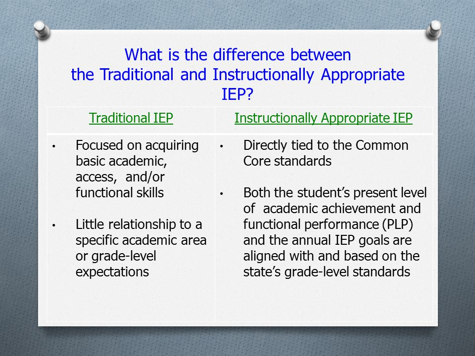 Instructionally Appropriate IEP