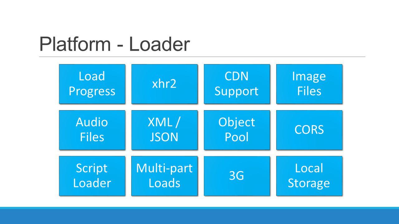 Platform - Loader Load Progress xhr2 CDN Support Image Files